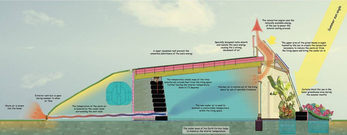 Passive solar homes for permaculture ecovillages