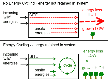 Energy Cycling in Permaculture Principles Master Planning