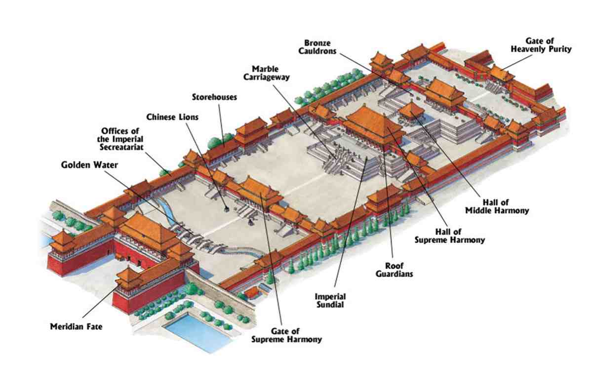 Forbidden City Memory Palace in Permaculture Master Planning